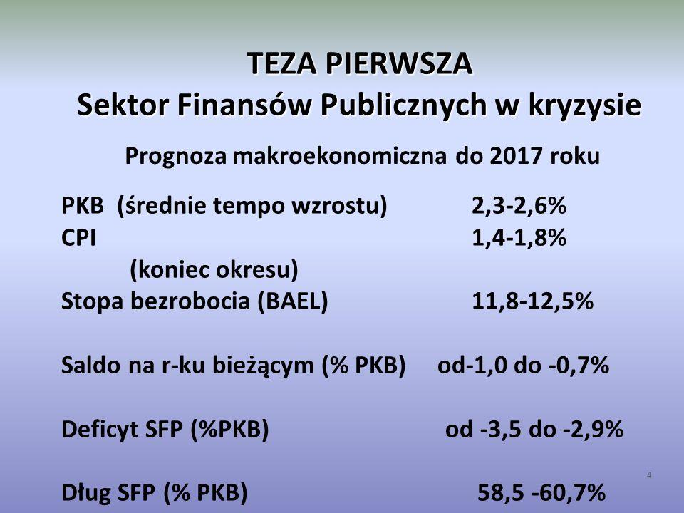 TEZA PIERWSZA Sektor Finansów Publicznych w kryzysie 4 Prognoza makroekonomiczna do 2017 roku PKB (średnie tempo wzrostu)2,3-2,6% CPI1,4-1,8% (koniec