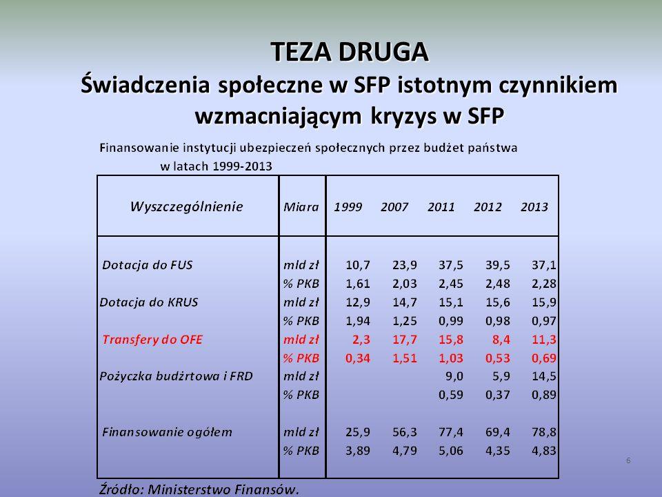 TEZA TRZECIA Skutki bezpośrednie zmniejszenia dotacji do FUS i KRUS Analiza ex post (historyczna) 17