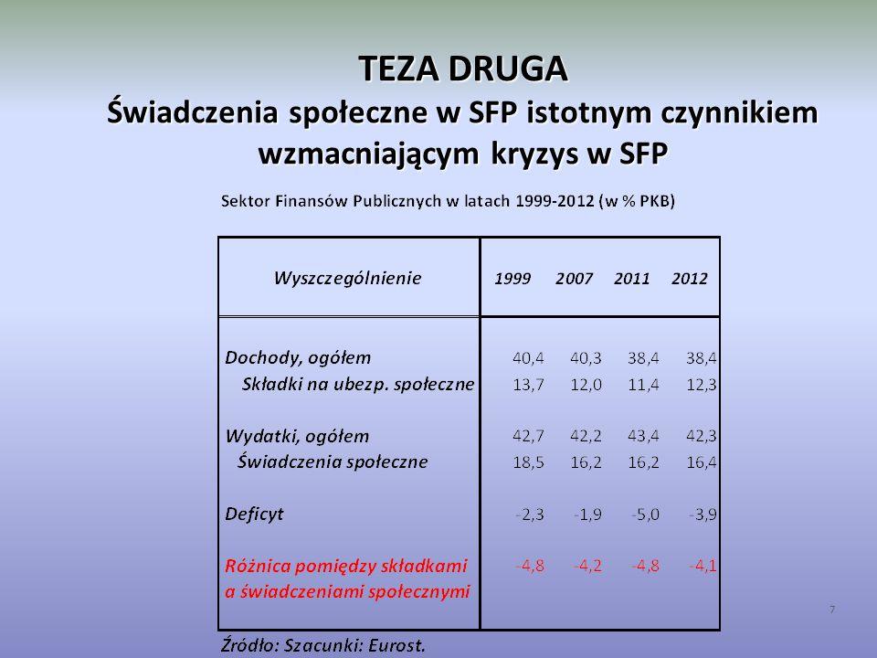 TEZA DRUGA Świadczenia społeczne w SFP w UE 8