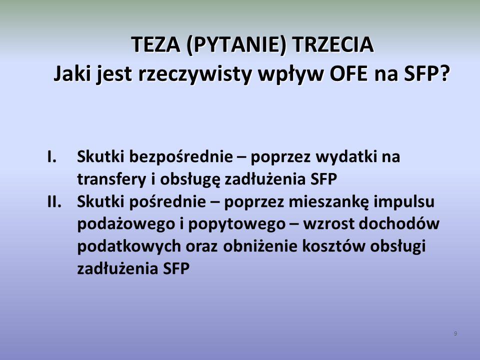 TEZA (PYTANIE) TRZECIA Jaki jest rzeczywisty wpływ OFE na SFP? 9 I.Skutki bezpośrednie – poprzez wydatki na transfery i obsługę zadłużenia SFP II.Skut