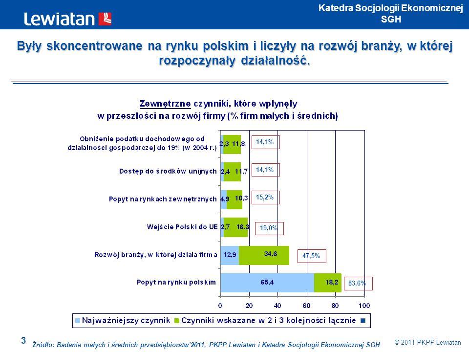 3 © 2011 PKPP Lewiatan Katedra Socjologii Ekonomicznej SGH 83,6% 47,5% 19,0% 15,2% 14,1% Źródło: Badanie małych i średnich przedsiębiorstw2011, PKPP L