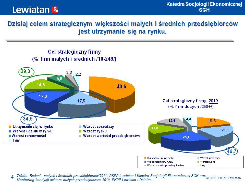 4 © 2011 PKPP Lewiatan Katedra Socjologii Ekonomicznej SGH 34,5 29,3 46,7 Źródło: Badanie małych i średnich przedsiębiorstw2011, PKPP Lewiatan i Kated