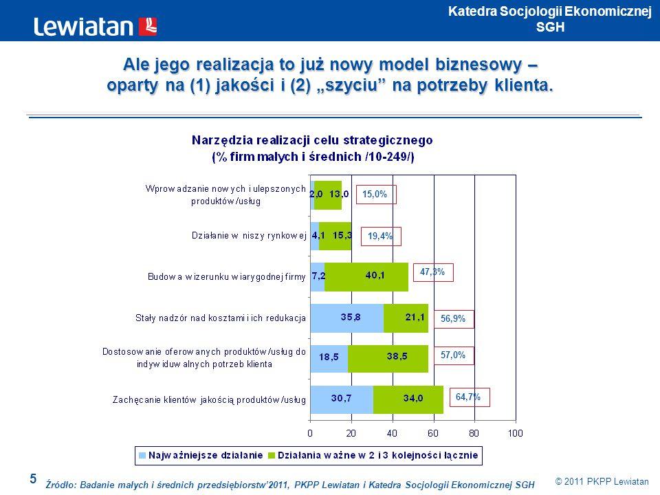 6 © 2011 PKPP Lewiatan Katedra Socjologii Ekonomicznej SGH Źródło: Badanie małych i średnich przedsiębiorstw2011, PKPP Lewiatan i Katedra Socjologii Ekonomicznej SGH 90,3% 87,5% 75,1% 72,8% 80,7% 86,4% 72,0% A kluczowymi zasobami nie są – majątek rzeczowy i finansowy, ale: (1) wiedza, (2) menedżerowie i (3) pracownicy.