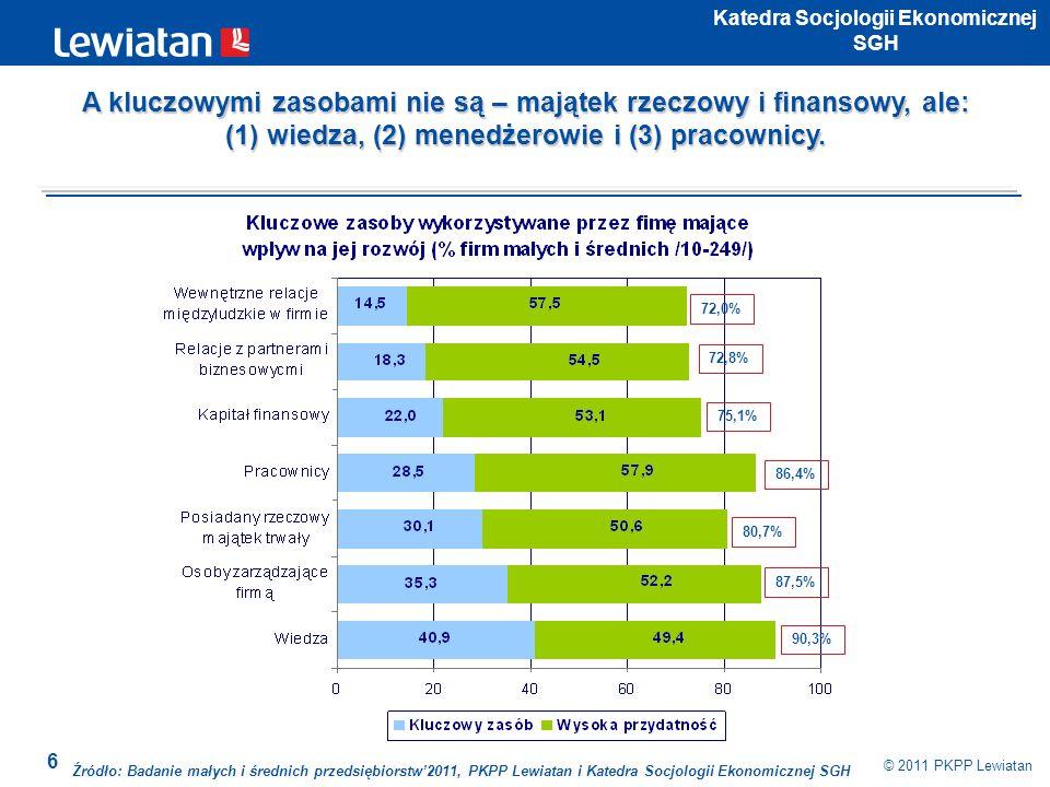 7 © 2011 PKPP Lewiatan Katedra Socjologii Ekonomicznej SGH Źródło: Badanie małych i średnich przedsiębiorstw2011, PKPP Lewiatan i Katedra Socjologii Ekonomicznej SGH 62,3% 55,6% 44,8% 42,7% 17,2% 14,3% 57,7% 54,0% 39,6% 36,3% 21,9% 14,9% W najbliższych 3-5 latach model biznesowy małych i średnich przedsiębiorców nie ulegnie zmianie.