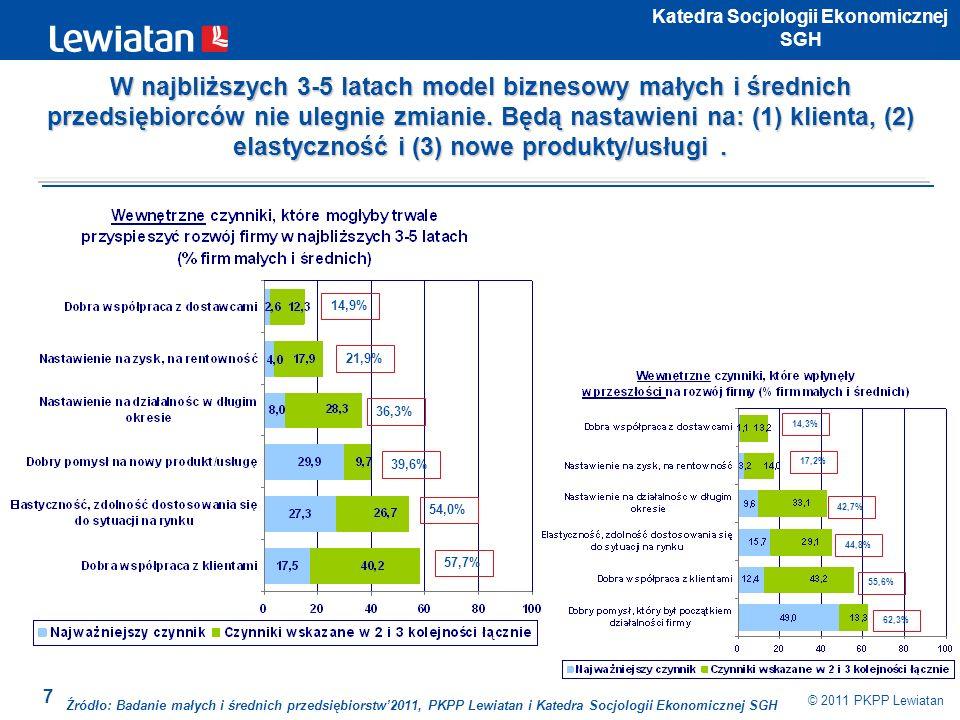 8 © 2011 PKPP Lewiatan Katedra Socjologii Ekonomicznej SGH 74,3% 42,1% 25,5% 21,5% 16,4% 16,0% 83,6% 47,5% 19,0% 15,2% 14,1% Źródło: Badanie małych i średnich przedsiębiorstw2011, PKPP Lewiatan i Katedra Socjologii Ekonomicznej SGH Aby mogli się rozwijać zawsze będą potrzebowali dobrej koniunktury i rozwoju branży, w której działają.