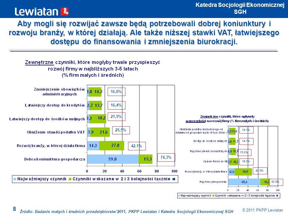 8 © 2011 PKPP Lewiatan Katedra Socjologii Ekonomicznej SGH 74,3% 42,1% 25,5% 21,5% 16,4% 16,0% 83,6% 47,5% 19,0% 15,2% 14,1% Źródło: Badanie małych i