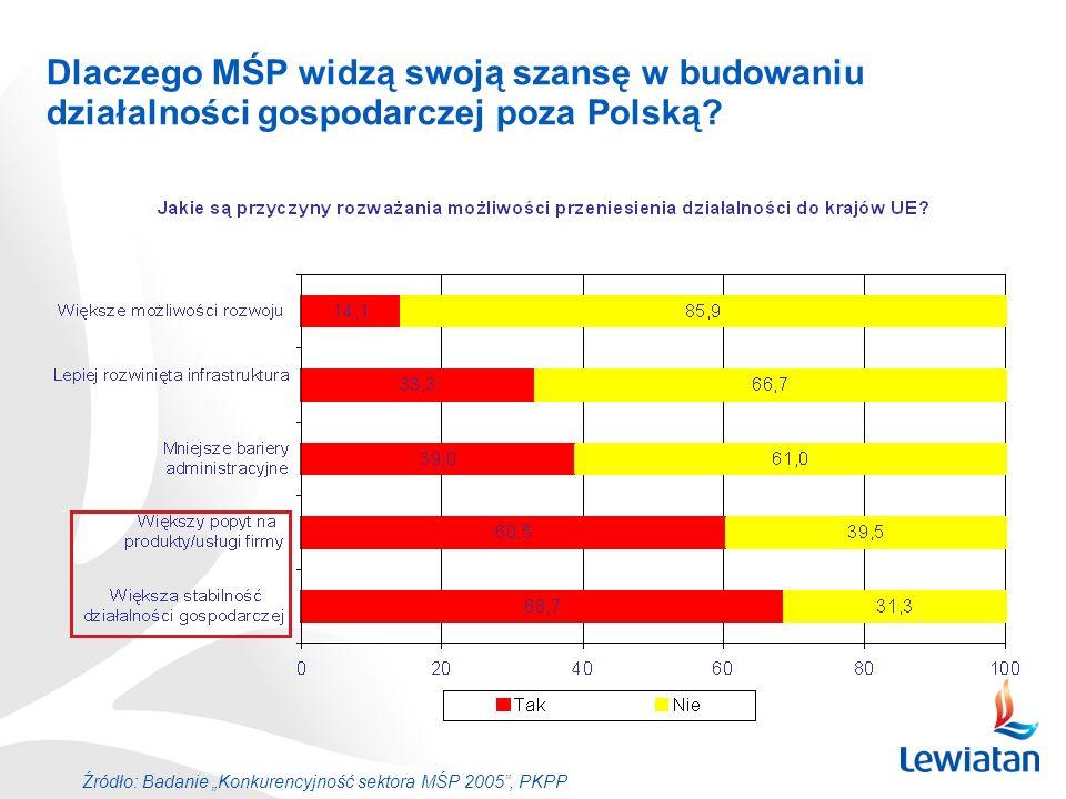 Dlaczego MŚP widzą swoją szansę w budowaniu działalności gospodarczej poza Polską? Źródło: Badanie Konkurencyjność sektora MŚP 2005, PKPP