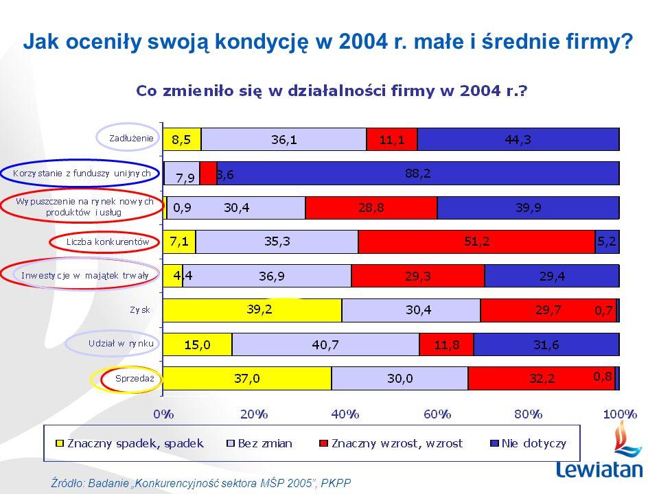Jak oceniły swoją kondycję w 2004 r. małe i średnie firmy? Źródło: Badanie Konkurencyjność sektora MŚP 2005, PKPP