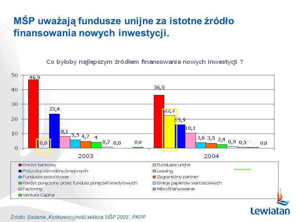 MŚP uważają fundusze unijne za istotne źródło finansowania nowych inwestycji. 0,0 Źródło: Badanie Konkurencyjność sektora MŚP 2005, PKPP