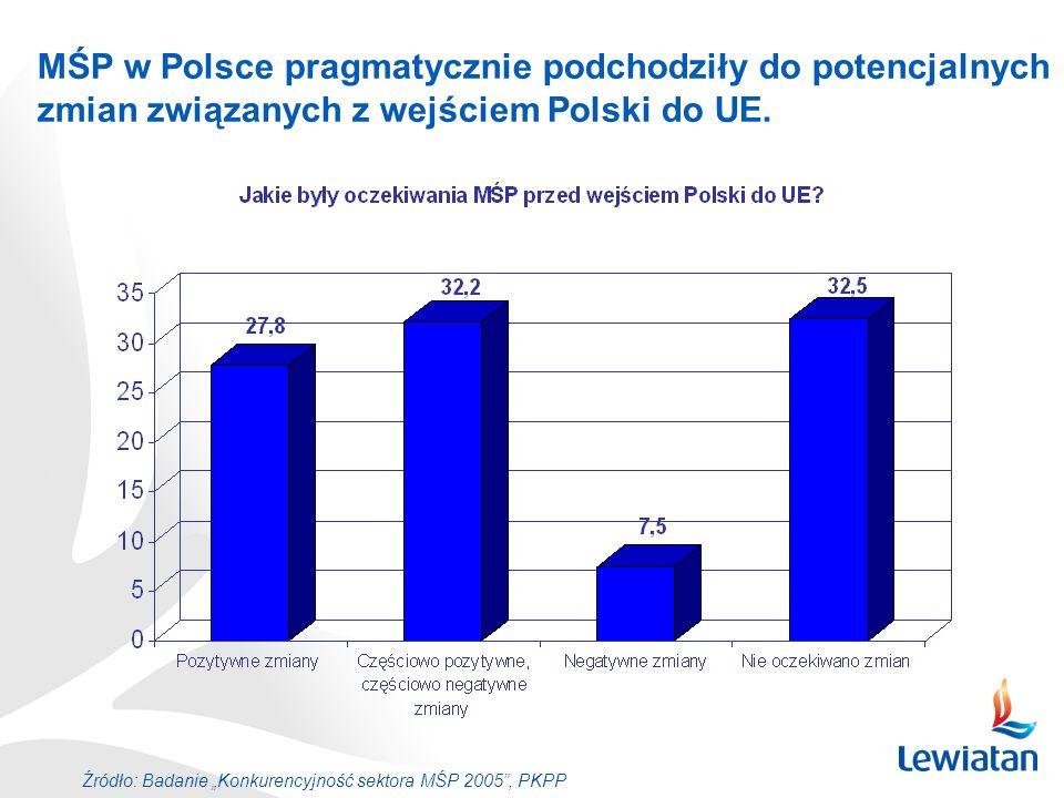 MŚP w Polsce pragmatycznie podchodziły do potencjalnych zmian związanych z wejściem Polski do UE. Źródło: Badanie Konkurencyjność sektora MŚP 2005, PK