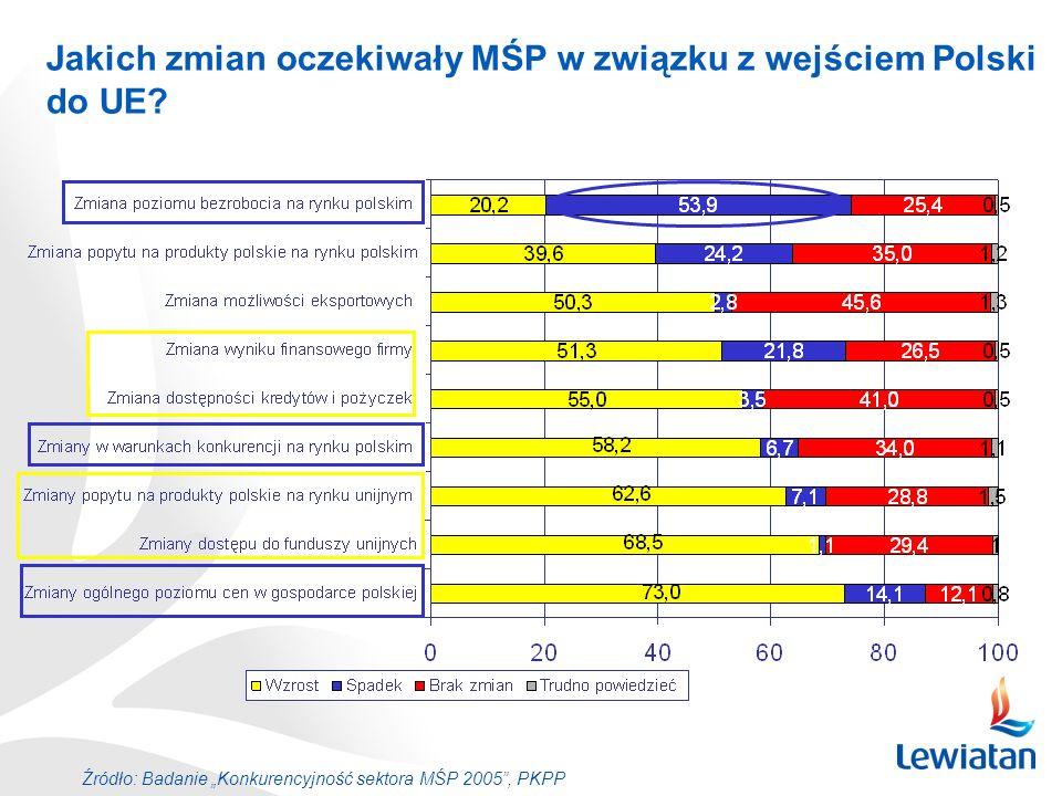 Jakich zmian oczekiwały MŚP w związku z wejściem Polski do UE? Źródło: Badanie Konkurencyjność sektora MŚP 2005, PKPP
