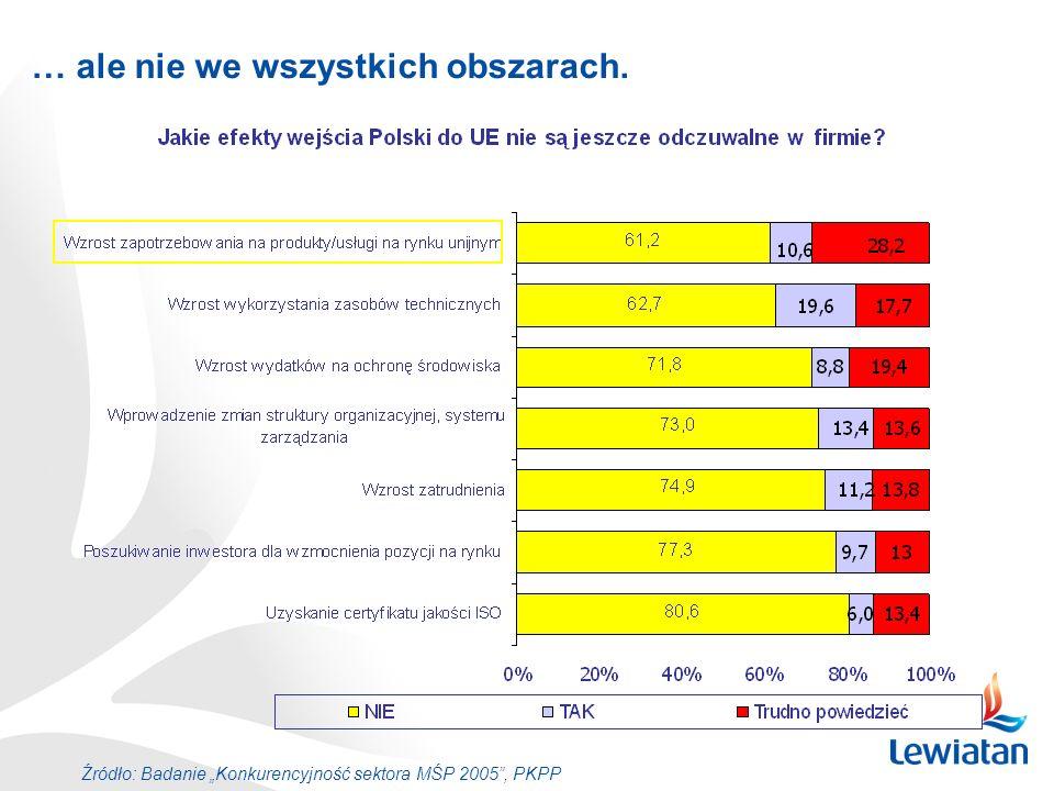 Źródło: Badanie Konkurencyjność sektora MŚP 2005, PKPP … ale nie we wszystkich obszarach.