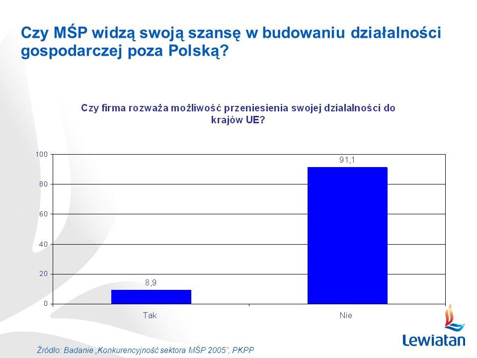 Czy MŚP widzą swoją szansę w budowaniu działalności gospodarczej poza Polską? Źródło: Badanie Konkurencyjność sektora MŚP 2005, PKPP