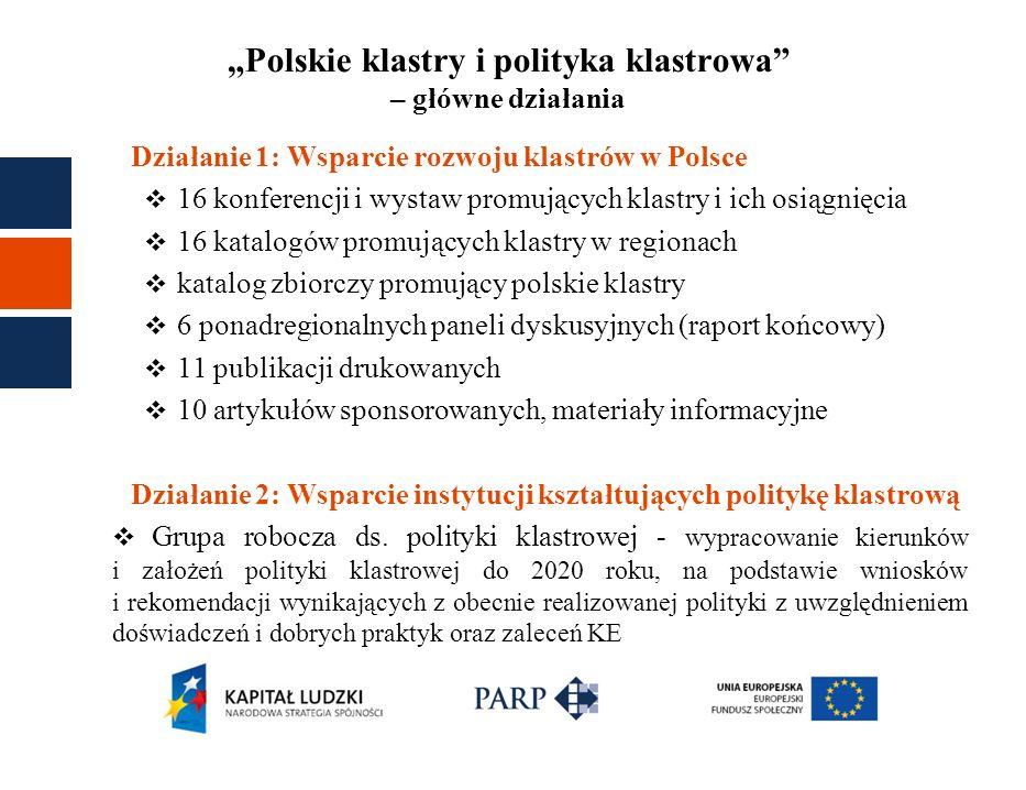 Polskie klastry i polityka klastrowa – główne działania Działanie 1: Wsparcie rozwoju klastrów w Polsce 16 konferencji i wystaw promujących klastry i