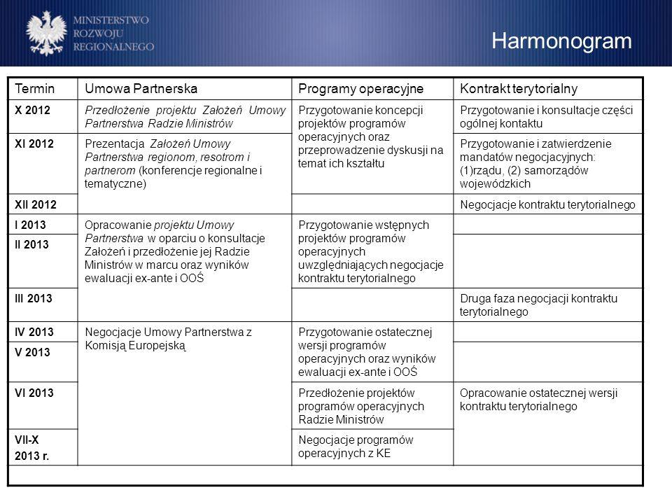 Harmonogram TerminUmowa PartnerskaProgramy operacyjneKontrakt terytorialny X 2012Przedłożenie projektu Założeń Umowy Partnerstwa Radzie Ministrów Przy