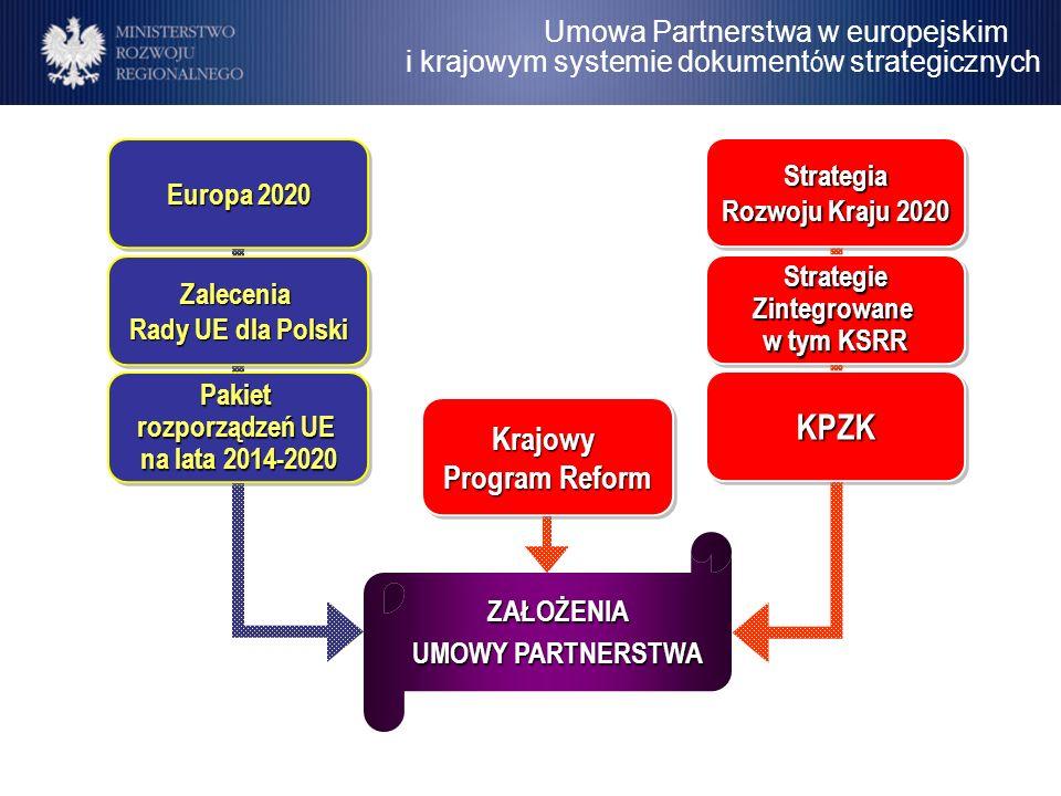 Umowa Partnerstwa w europejskim i krajowym systemie dokument ó w strategicznych ZAŁOŻENIA UMOWY PARTNERSTWA Strategia Rozwoju Kraju 2020 Strategie Zin