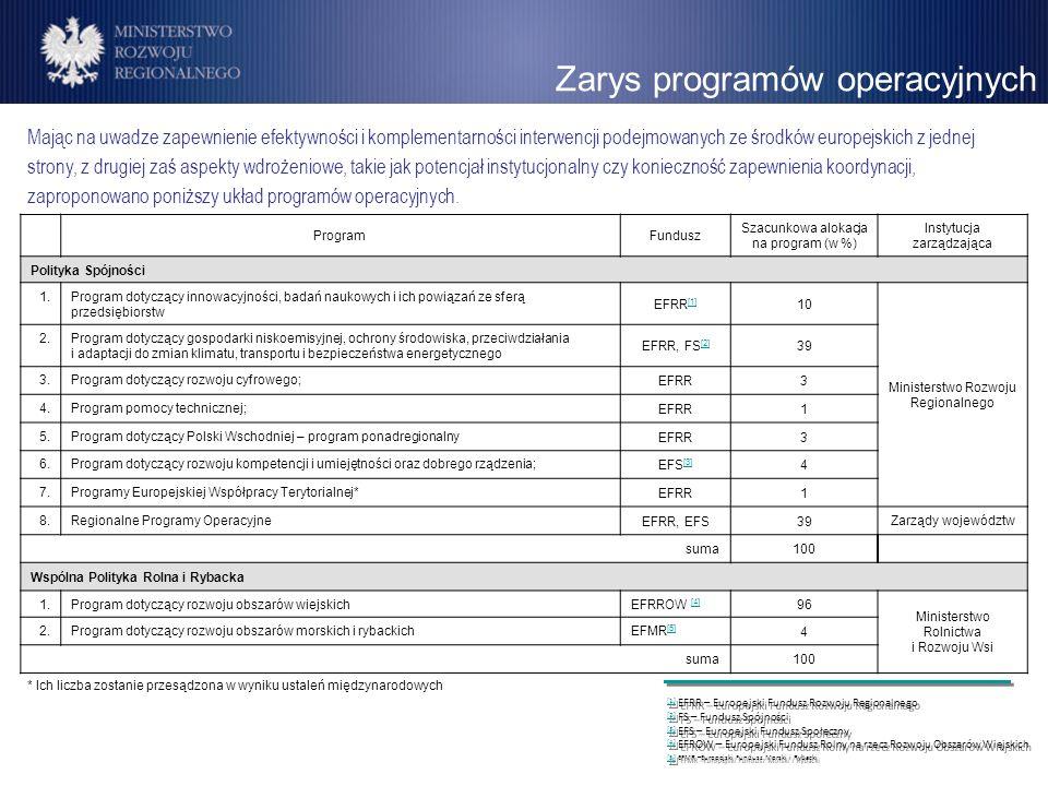 Zarys programów operacyjnych ProgramFundusz Szacunkowa alokacja na program (w %) Instytucja zarządzająca Polityka Spójności 1.Program dotyczący innowa
