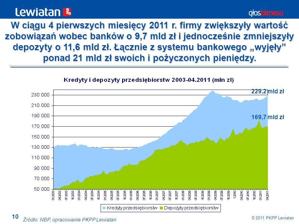 10 © 2011 PKPP Lewiatan Źródło: NBP, opracowanie PKPP Lewiatan W ciągu 4 pierwszych miesięcy 2011 r. firmy zwiększyły wartość zobowiązań wobec banków