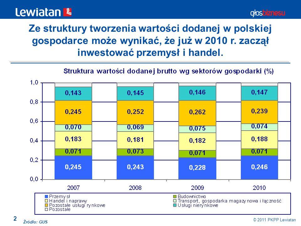 2 © 2011 PKPP Lewiatan Źródło: GUS Ze struktury tworzenia wartości dodanej w polskiej gospodarce może wynikać, że już w 2010 r. zaczął inwestować prze