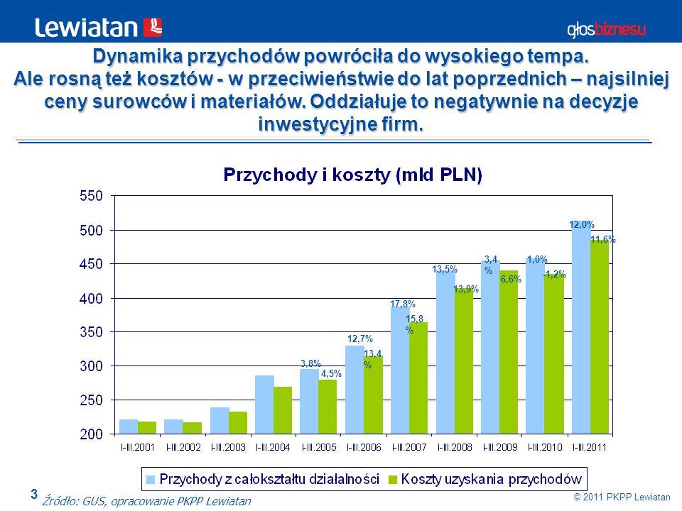 3 © 2011 PKPP Lewiatan Dynamika przychodów powróciła do wysokiego tempa. Ale rosną też kosztów - w przeciwieństwie do lat poprzednich – najsilniej cen
