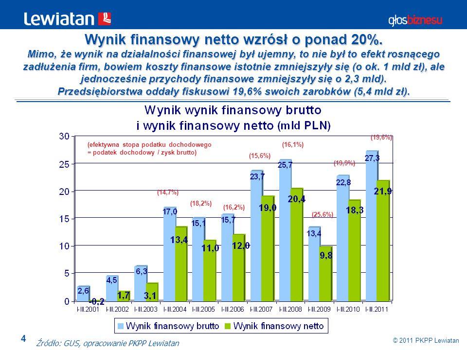 4 © 2011 PKPP Lewiatan Źródło: GUS, opracowanie PKPP Lewiatan (18,2%) (16,2%) (efektywna stopa podatku dochodowego = podatek dochodowy / zysk brutto)