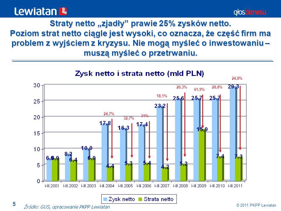 5 © 2011 PKPP Lewiatan Źródło: GUS, opracowanie PKPP Lewiatan 32,7% 31% 24,7% 18,1% 20,3% 61,9% 28,8% 24,8% Straty netto zjadły prawie 25% zysków nett