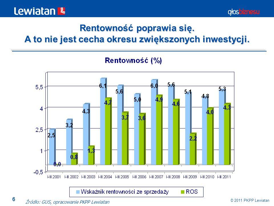 6 © 2011 PKPP Lewiatan Źródło: GUS, opracowanie PKPP Lewiatan Rentowność poprawia się. A to nie jest cecha okresu zwiększonych inwestycji.