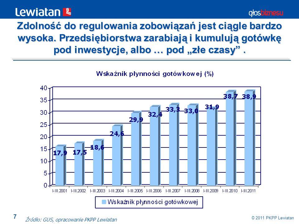 7 © 2011 PKPP Lewiatan Źródło: GUS, opracowanie PKPP Lewiatan Zdolność do regulowania zobowiązań jest ciągle bardzo wysoka. Przedsiębiorstwa zarabiają