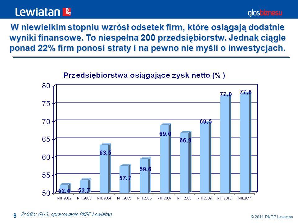 8 © 2011 PKPP Lewiatan Źródło: GUS, opracowanie PKPP Lewiatan W niewielkim stopniu wzrósł odsetek firm, które osiągają dodatnie wyniki finansowe. To n