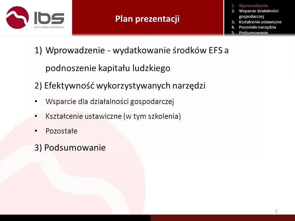 Wydatki EFS na podnoszenie kapitału ludzkiego 3 1.Wprowadzenie 2.Wsparcie działalności gospodarczej 3.Kształcenie ustawiczne 4.Pozostałe narzędzia 5.Podsumowanie W perspektywie 2004-2006 na podnoszenie kapitału ludzkiego przeznaczono 1,9 mld euro