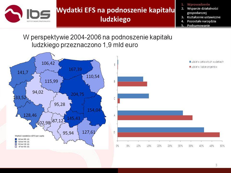 Wydatki EFS na podnoszenie kapitału ludzkiego 3 1.Wprowadzenie 2.Wsparcie działalności gospodarczej 3.Kształcenie ustawiczne 4.Pozostałe narzędzia 5.P