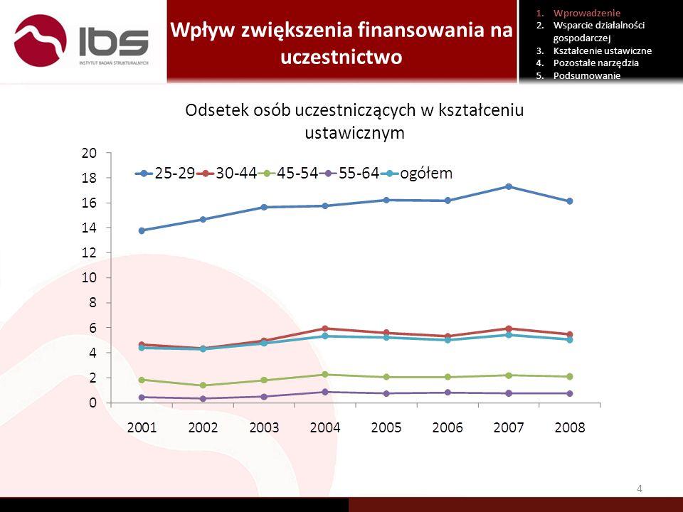 Wpływ zwiększenia finansowania na uczestnictwo 4 1.Wprowadzenie 2.Wsparcie działalności gospodarczej 3.Kształcenie ustawiczne 4.Pozostałe narzędzia 5.