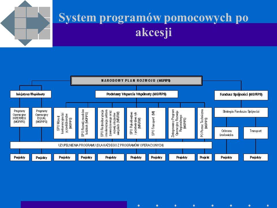 System programów pomocowych po akcesji