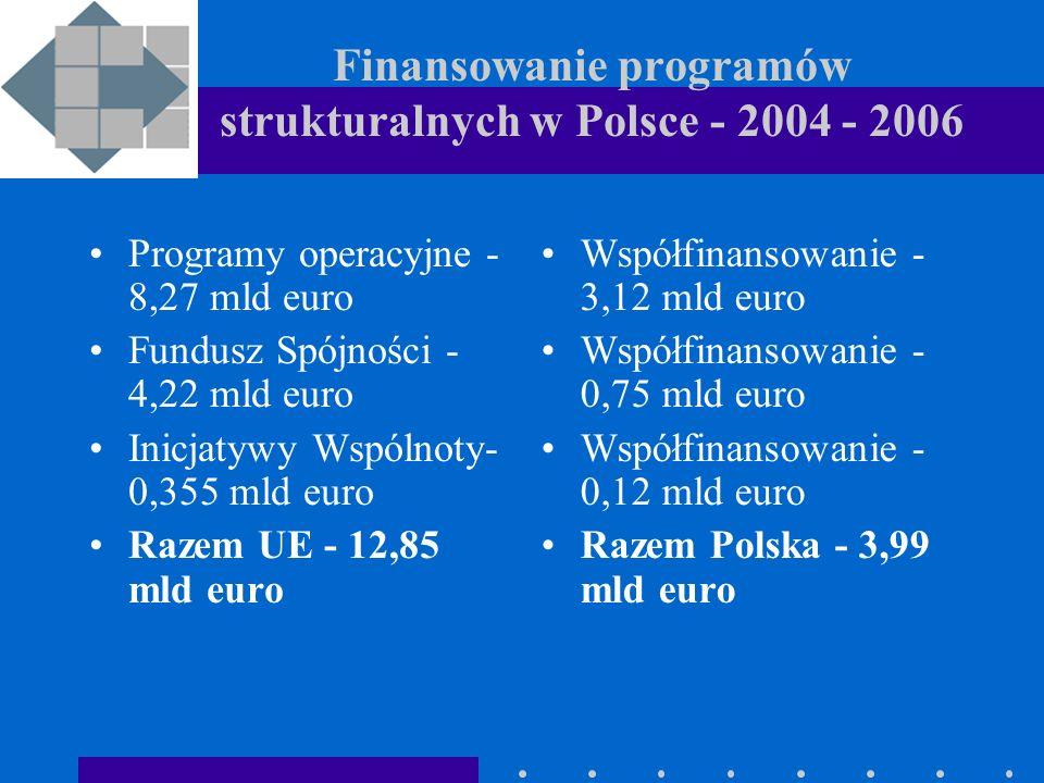 Finansowanie programów strukturalnych w Polsce - 2004 - 2006 Programy operacyjne - 8,27 mld euro Fundusz Spójności - 4,22 mld euro Inicjatywy Wspólnoty- 0,355 mld euro Razem UE - 12,85 mld euro Współfinansowanie - 3,12 mld euro Współfinansowanie - 0,75 mld euro Współfinansowanie - 0,12 mld euro Razem Polska - 3,99 mld euro