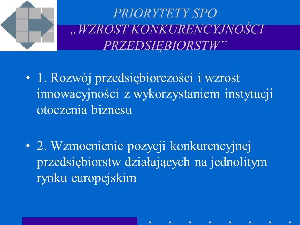 PRIORYTETY SPO WZROST KONKURENCYJNOŚCI PRZEDSIĘBIORSTW 1.