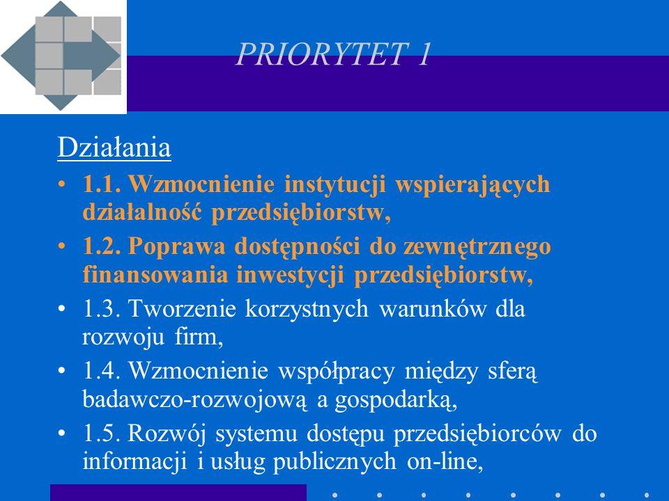 PRIORYTET 1 Działania 1.1. Wzmocnienie instytucji wspierających działalność przedsiębiorstw, 1.2.