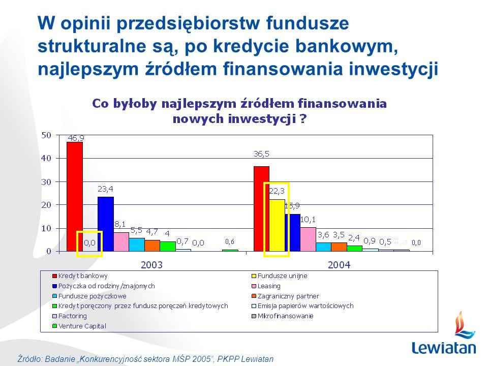 W opinii przedsiębiorstw fundusze strukturalne są, po kredycie bankowym, najlepszym źródłem finansowania inwestycji Źródło: Badanie Konkurencyjność se