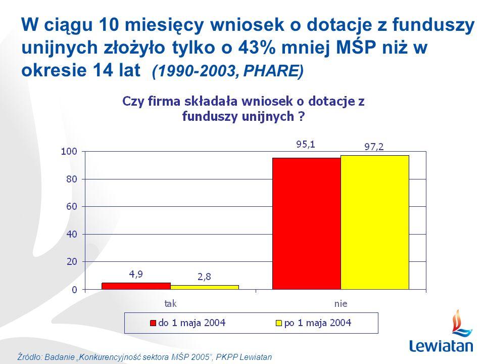 W ciągu 10 miesięcy wniosek o dotacje z funduszy unijnych złożyło tylko o 43% mniej MŚP niż w okresie 14 lat (1990-2003, PHARE) Źródło: Badanie Konkur