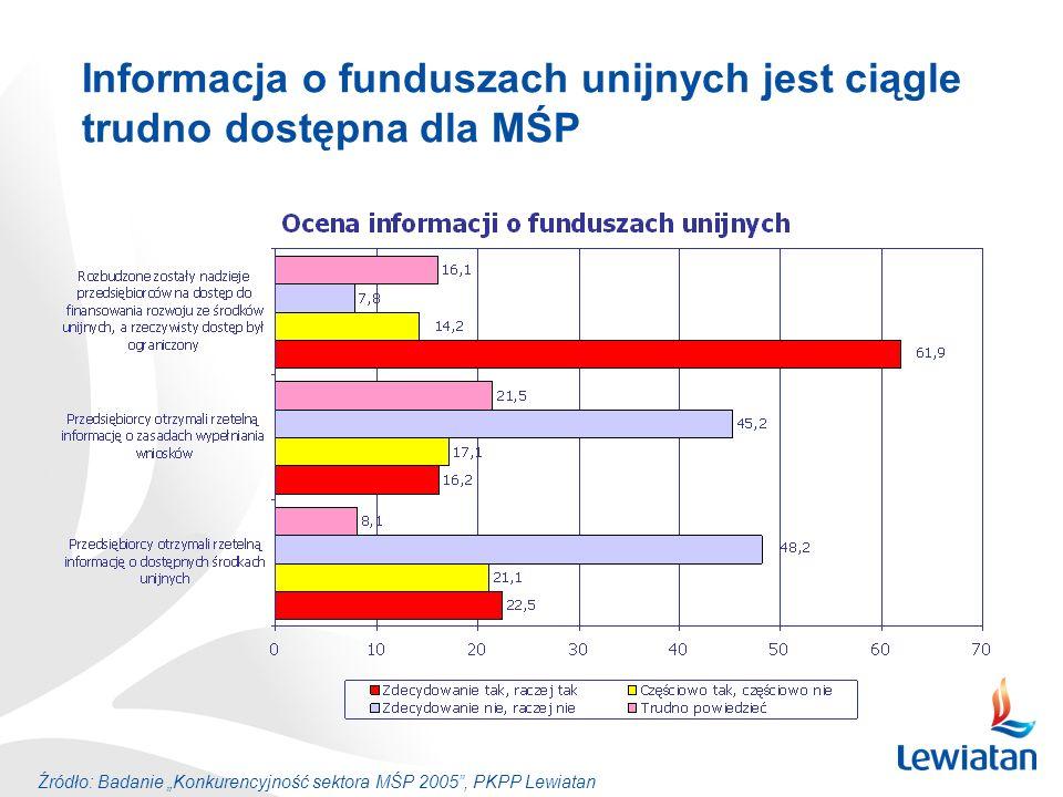 Informacja o funduszach unijnych jest ciągle trudno dostępna dla MŚP Źródło: Badanie Konkurencyjność sektora MŚP 2005, PKPP Lewiatan