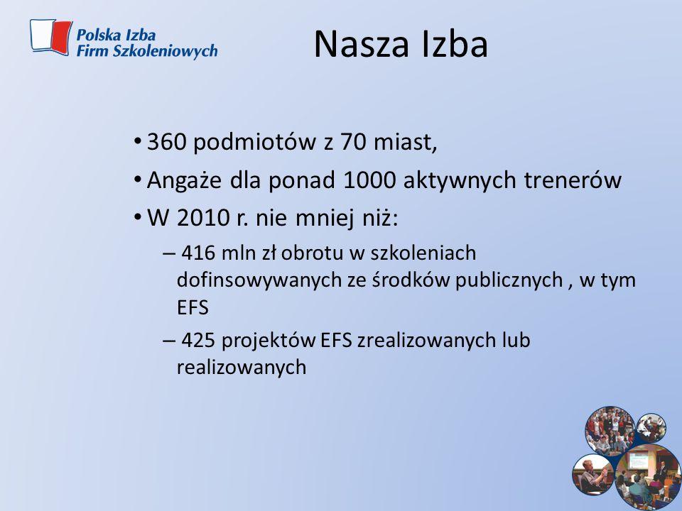Nasza Izba 360 podmiotów z 70 miast, Angaże dla ponad 1000 aktywnych trenerów W 2010 r. nie mniej niż: – 416 mln zł obrotu w szkoleniach dofinsowywany