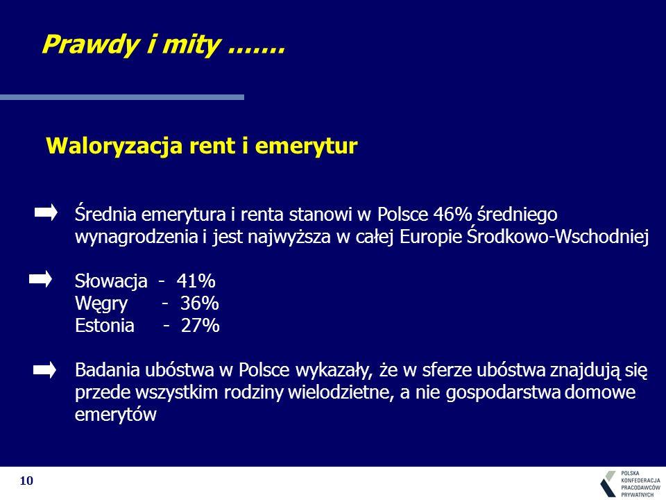 10 Waloryzacja rent i emerytur Średnia emerytura i renta stanowi w Polsce 46% średniego wynagrodzenia i jest najwyższa w całej Europie Środkowo-Wschod