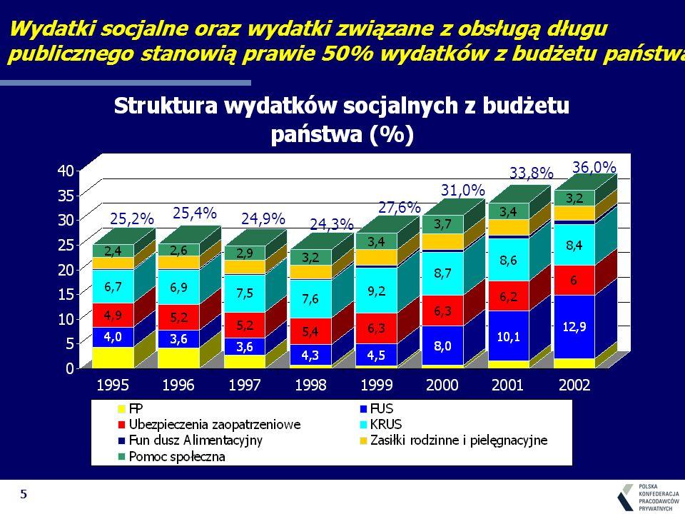 5 25,2% 25,4% 24,9% 24,3% 27,6% 31,0% 33,8% 36,0% Wydatki socjalne oraz wydatki związane z obsługą długu publicznego stanowią prawie 50% wydatków z bu