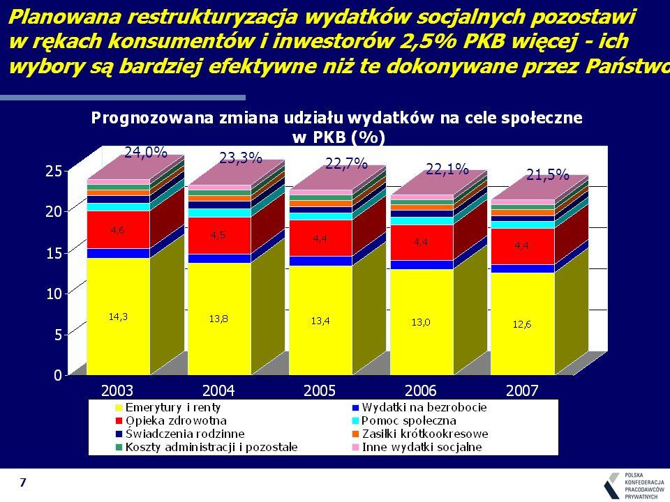 8 Wcześniejsze emerytury kosztują rocznie 15 mld PLN a to oznacza, że każdy pracujący oddaje na ten cel 1.200 PLN rocznie ich likwidacja pozwoliłaby : - obniżyć o 20% składkę na ubezpieczenie społeczne lub - sfinansować 150 tys.