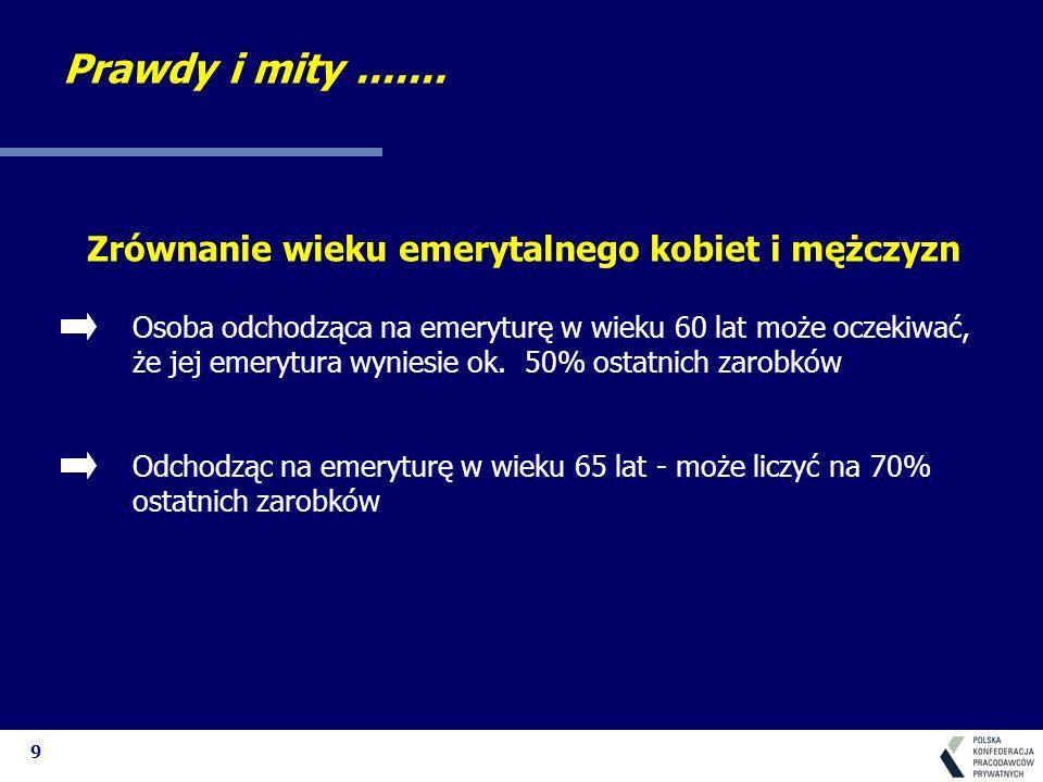 10 Waloryzacja rent i emerytur Średnia emerytura i renta stanowi w Polsce 46% średniego wynagrodzenia i jest najwyższa w całej Europie Środkowo-Wschodniej Słowacja - 41% Węgry - 36% Estonia - 27% Badania ubóstwa w Polsce wykazały, że w sferze ubóstwa znajdują się przede wszystkim rodziny wielodzietne, a nie gospodarstwa domowe emerytów Prawdy i mity.......