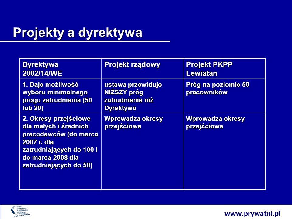 www.prywatni.pl Projekty a dyrektywa Dyrektywa Projekt rządowy Projekt PKPP Lewiatan 3.Daje możliwości dobrowolnego negocjowania z pracownikami porozumienia dotyczącego informacji i konsultacji (przewiduje ewentualność zastąpienia ustawy porozumieniem).