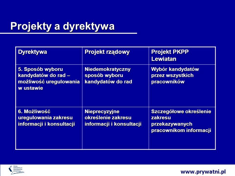 www.prywatni.pl Projekty a dyrektywa Dyrektywa Projekt rządowy Projekt PKPP Lewiatan 5.