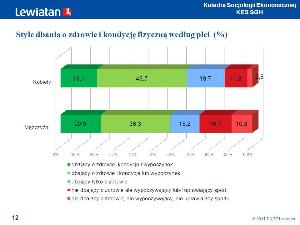 12 © 2011 PKPP Lewiatan Katedra Socjologii Ekonomicznej KES SGH Style dbania o zdrowie i kondycję fizyczną według płci (%)