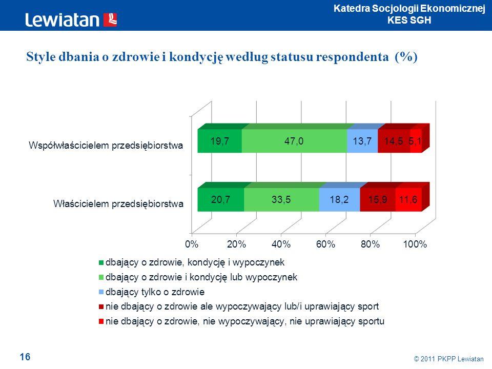 16 © 2011 PKPP Lewiatan Katedra Socjologii Ekonomicznej KES SGH Style dbania o zdrowie i kondycję według statusu respondenta (%)