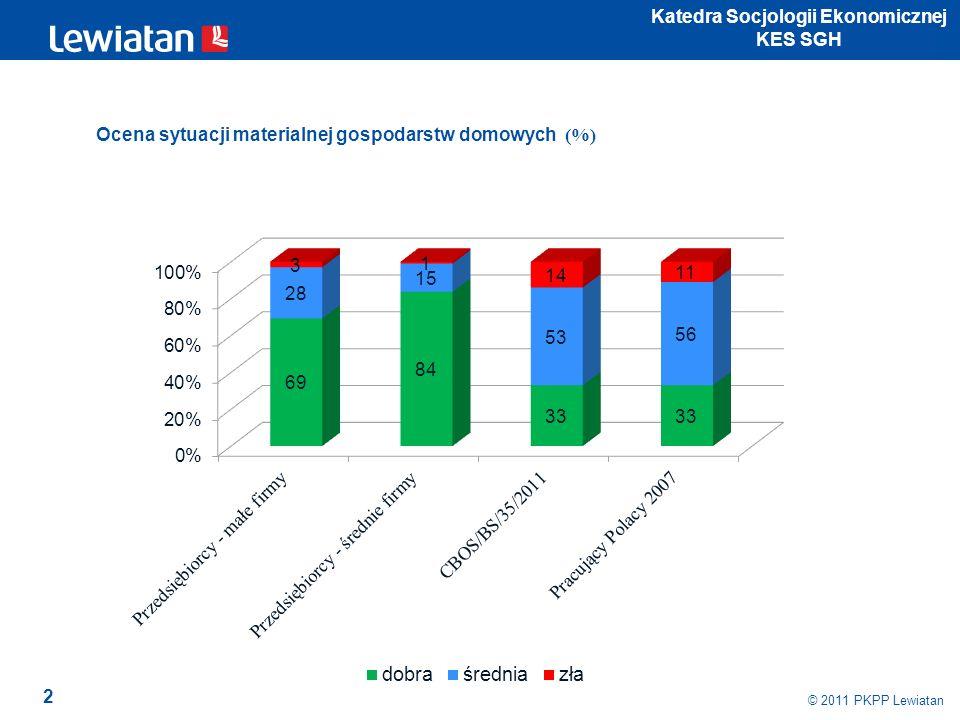 2 © 2011 PKPP Lewiatan Katedra Socjologii Ekonomicznej KES SGH Ocena sytuacji materialnej gospodarstw domowych (%)