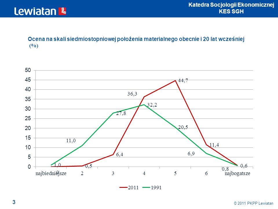 3 © 2011 PKPP Lewiatan Katedra Socjologii Ekonomicznej KES SGH Ocena na skali siedmiostopniowej położenia materialnego obecnie i 20 lat wcześniej (%)